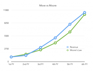 Move vs Moore